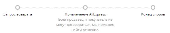 Решение споров на AliExpress