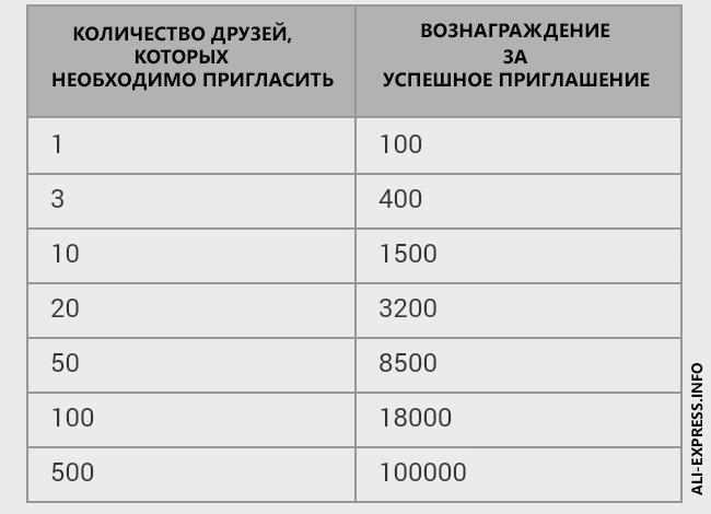 Получите до 100 000 монет - игра в мобильном приложении Алиэкспресс